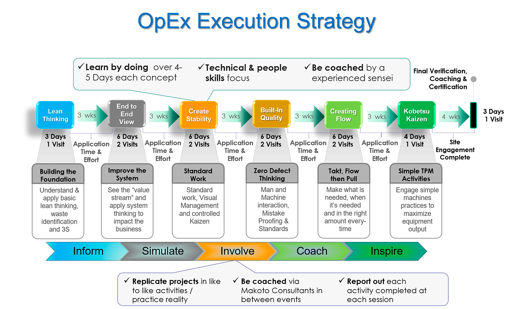 OECP Strategy