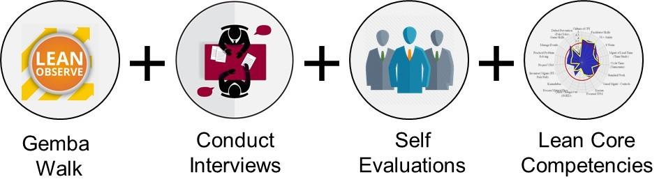 Leadership Assessment Process